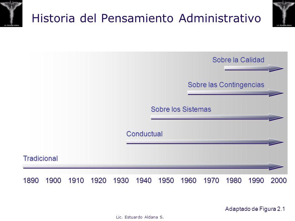 Lic. Estuardo Aldana S. Historia del Pensamiento Administrativo 1890 1900 1910 1920 1930 1940 1950 1960 1970 1980 1990 2000 Tradicional Sobre la Calid