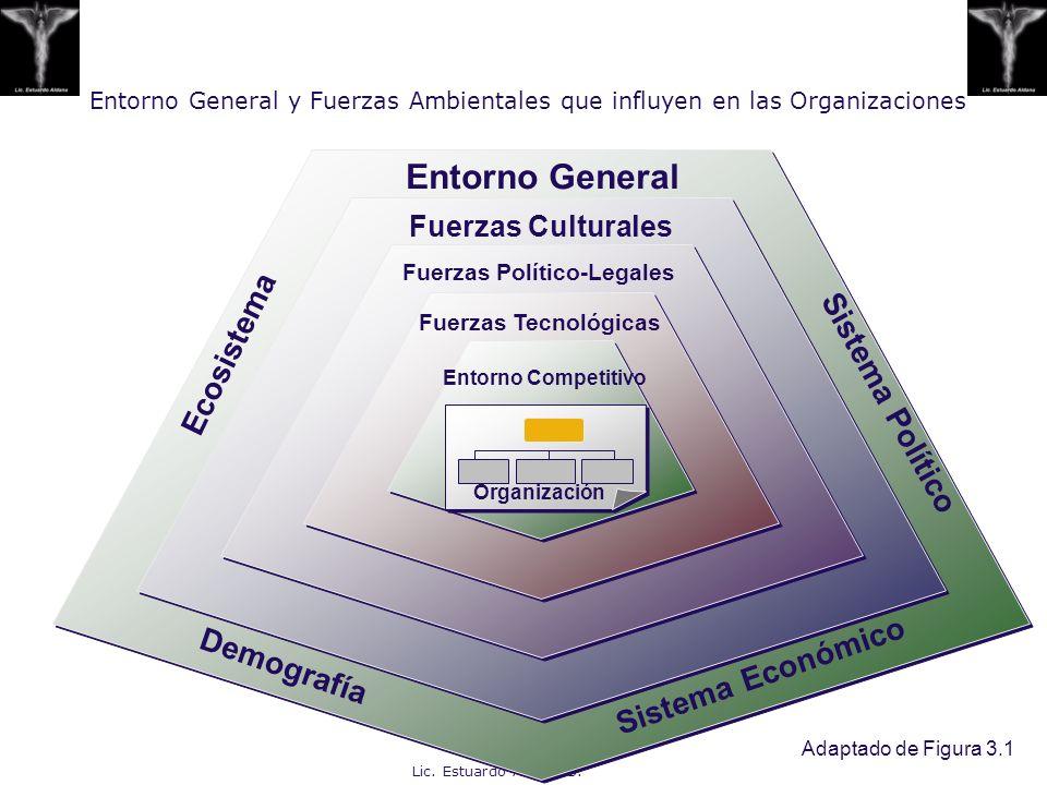 Lic. Estuardo Aldana S. Entorno General y Fuerzas Ambientales que influyen en las Organizaciones Adaptado de Figura 3.1 Entorno General Fuerzas Cultur