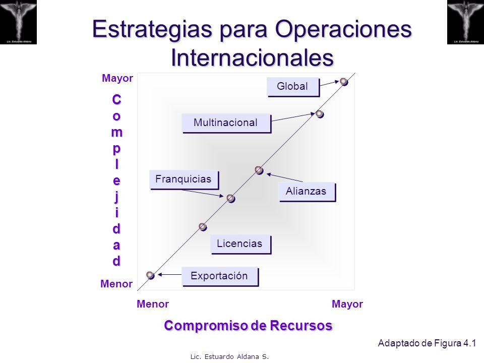 Lic. Estuardo Aldana S. Estrategias para Operaciones Internacionales Mayor Menor Compromiso de Recursos ComplejidaComplejidaddComplejidaComplejidaddd