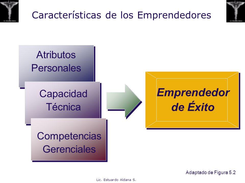 Lic. Estuardo Aldana S. Características de los Emprendedores Atributos Personales Capacidad Técnica Competencias Gerenciales Emprendedor de Éxito Adap