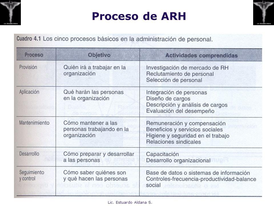 Lic. Estuardo Aldana S. Proceso de ARH