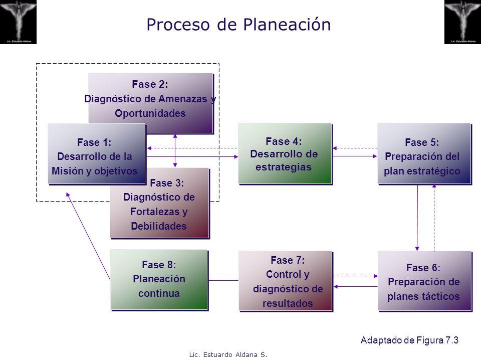 Lic. Estuardo Aldana S. Proceso de Planeación Fase 2: Diagnóstico de Amenazas y Oportunidades Fase 3: Diagnóstico de Fortalezas y Debilidades Fase 4: