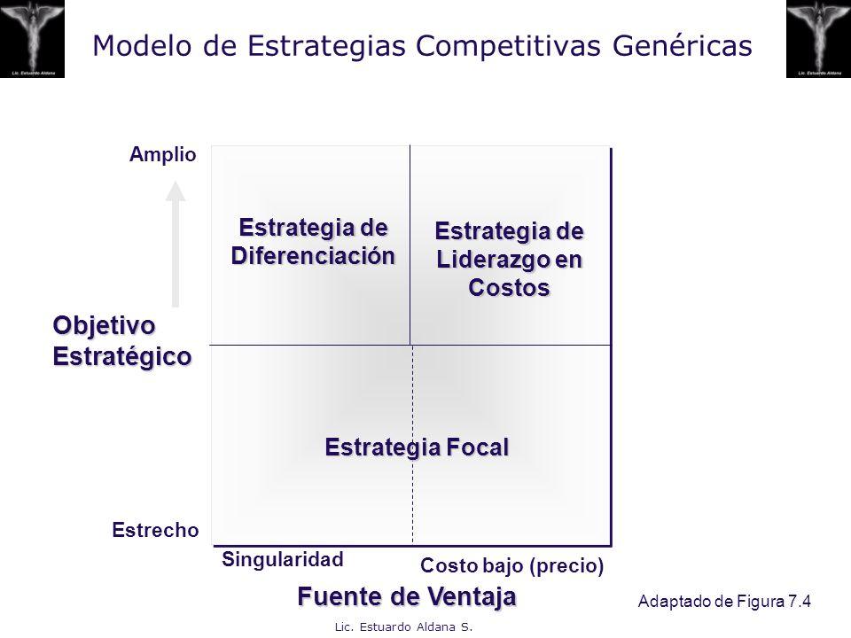 Lic. Estuardo Aldana S. Modelo de Estrategias Competitivas Genéricas Costo bajo (precio) Amplio Estrecho Singularidad Fuente de Ventaja Objetivo Estra
