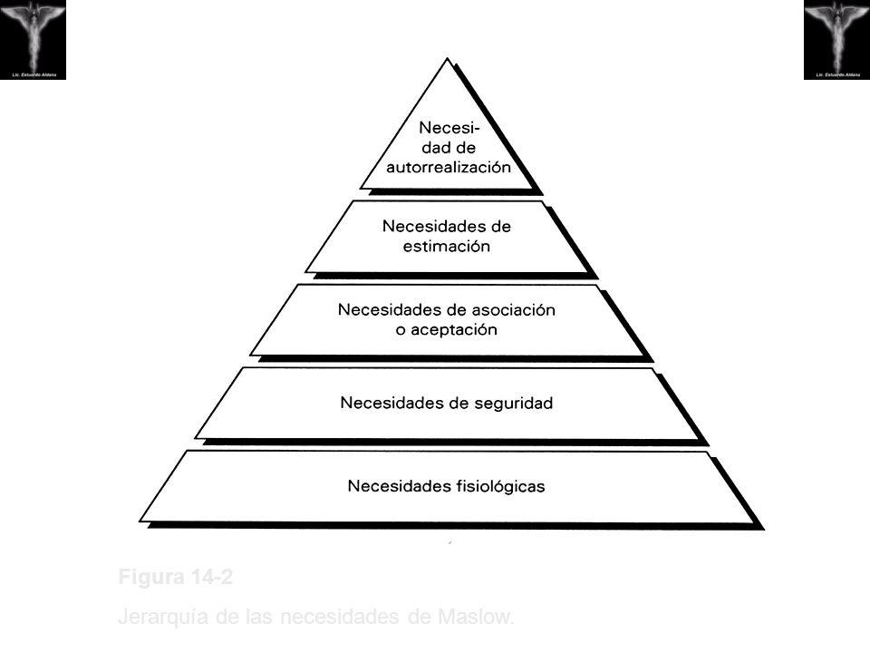 Figura 14-2 Jerarquía de las necesidades de Maslow.