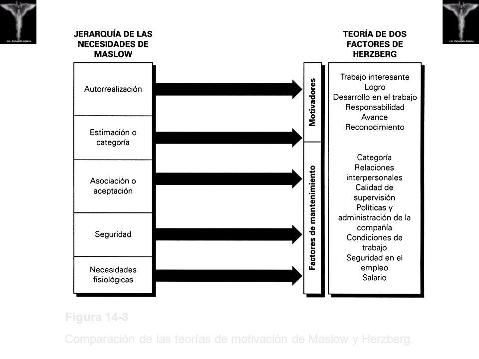 Figura 14-3 Comparación de las teorías de motivación de Maslow y Herzberg.