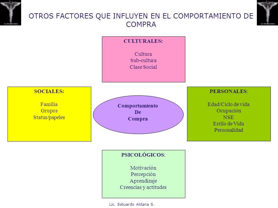 Lic. Estuardo Aldana S. OTROS FACTORES QUE INFLUYEN EN EL COMPORTAMIENTO DE COMPRA Comportamiento De Compra CULTURALES: Cultura Sub-cultura Clase Soci