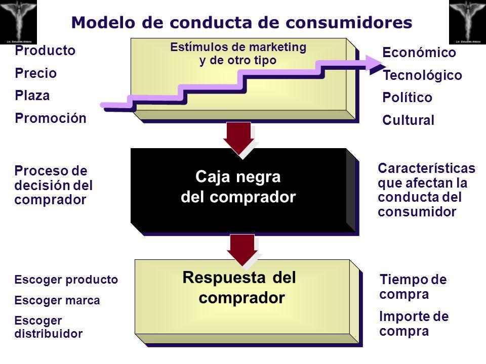 Modelo de conducta de consumidores Estímulos de m arketing y de otro tipo Caja negra del comprador Respuesta del comprador Producto Precio Plaza Promo