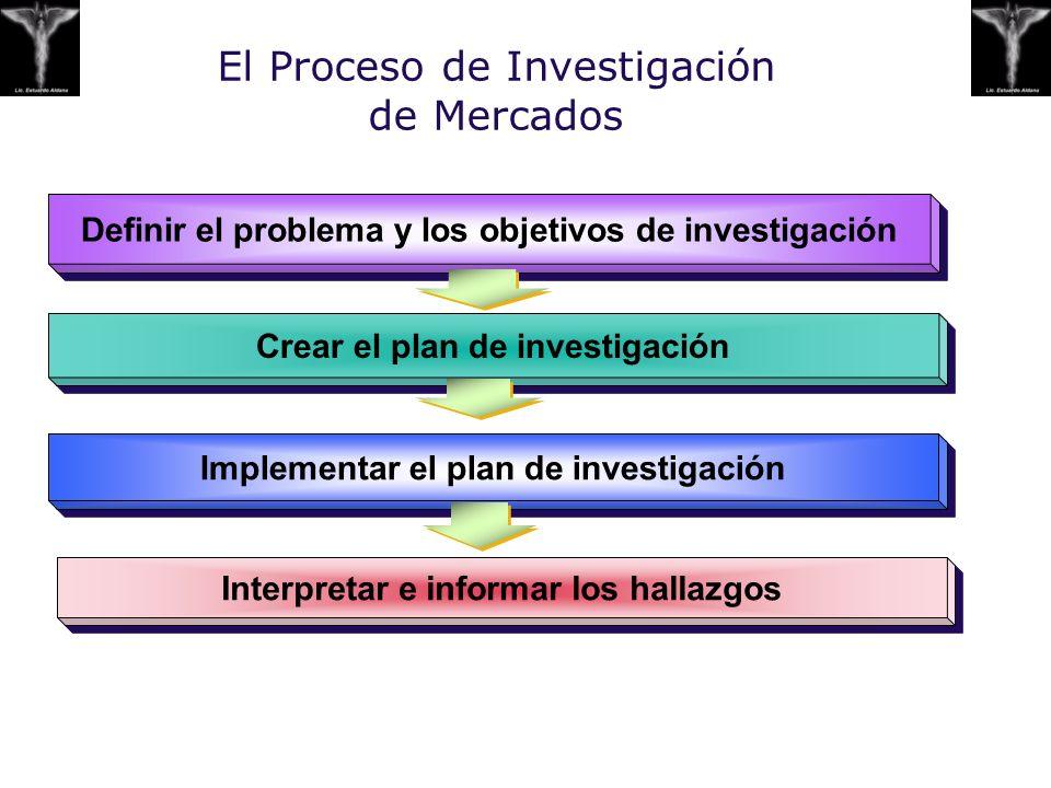 El Proceso de Investigación de Mercados Defini r el problema y los objetivos de investigación Crear el plan de investigación Implement ar el plan de i