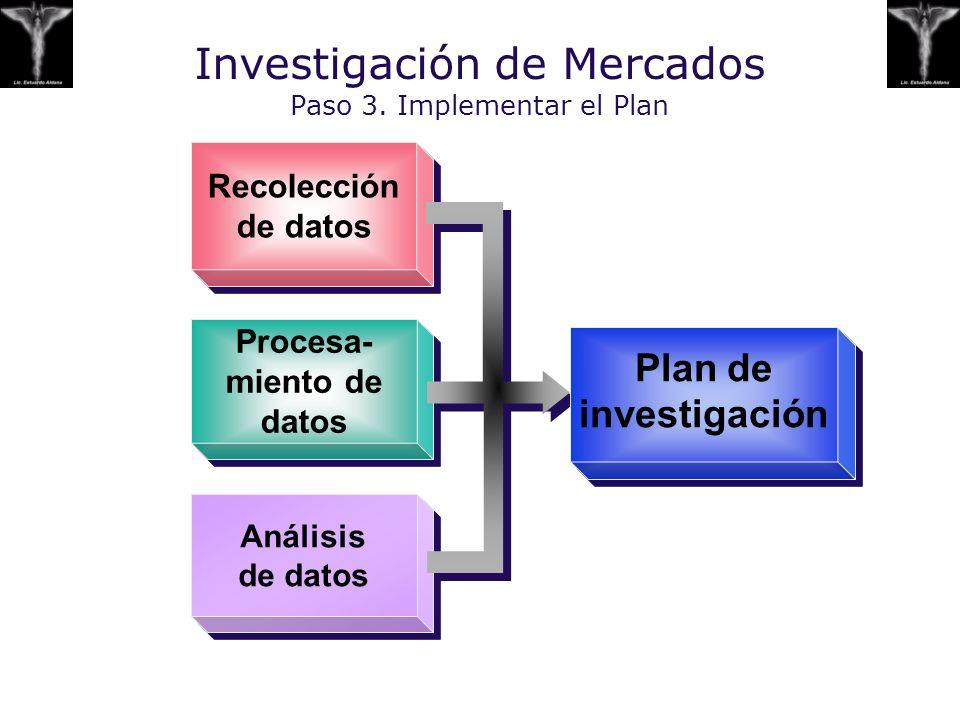 Investigación de Mercados Paso 3. Implementar el Plan Recolección de datos Procesa- miento de datos Análisis de datos Plan de investigación