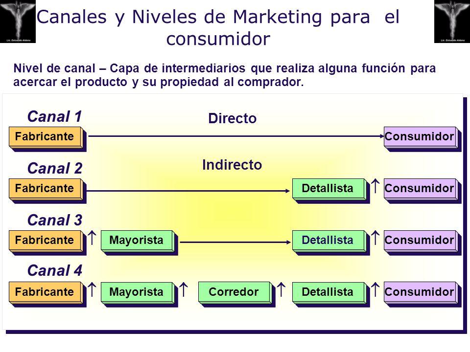 Canales y Niveles de Marketing para el consumidor Directo Indirecto Directo Indirecto Fabricante Mayorista Corredor Detallista Consumidor Fabricante M