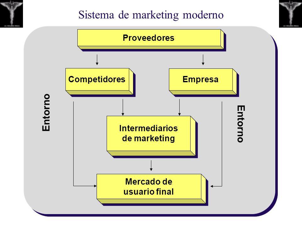 Sistema de marketing moderno Proveedores Mercado de usuario final Intermediari o s de m arketing Competi dore s Empresa Entorno