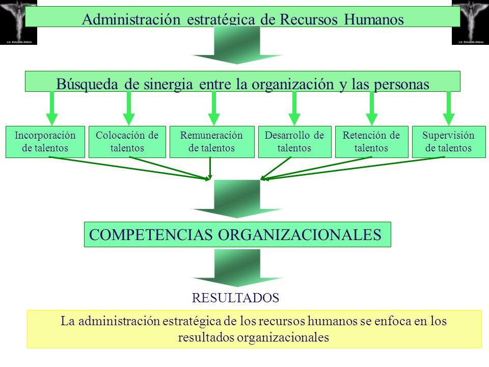 Administración estratégica de Recursos Humanos Búsqueda de sinergia entre la organización y las personas Incorporación de talentos Colocación de talen