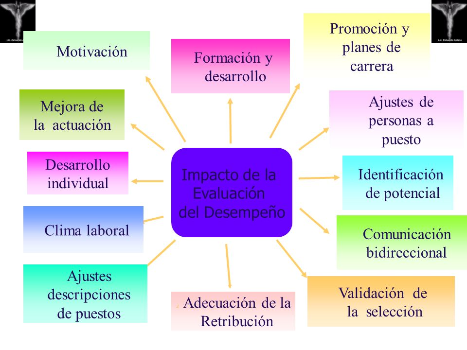 Impacto de la Evaluación del Desempeño Formación y desarrollo Promoción y planes de carrera Ajustes de personas a puesto Identificación de potencial C