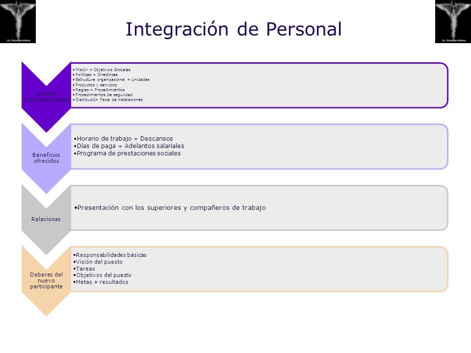 Integración de Personal Asuntos organizacionales Misión + Objetivos Globales Políticas + Directrices Estructura organizacional + Unidades Productos y