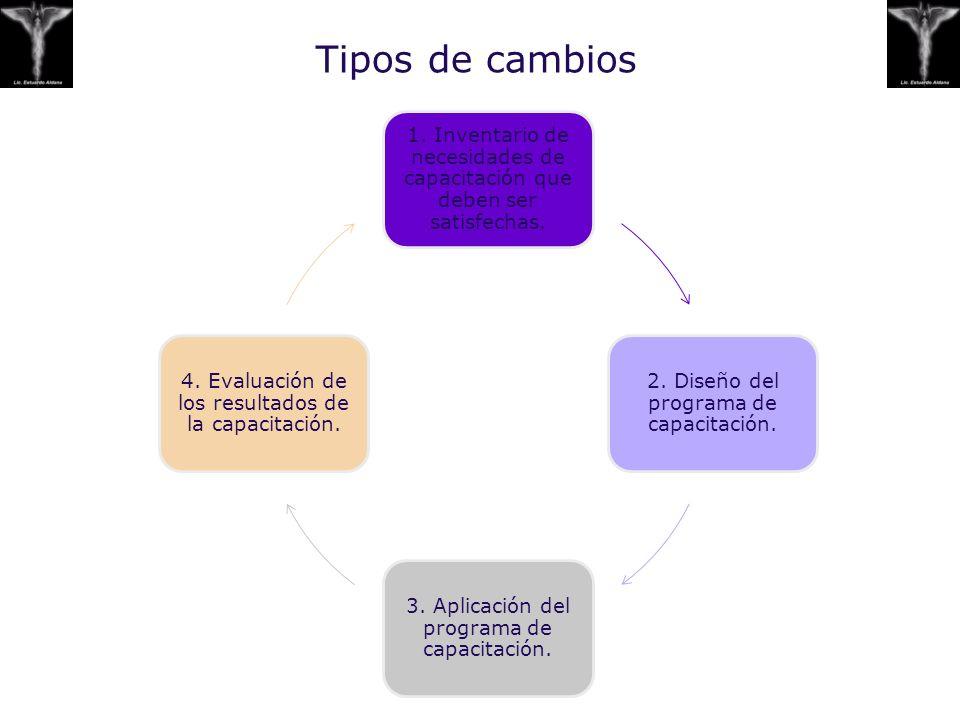 Tipos de cambios 1. Inventario de necesidades de capacitación que deben ser satisfechas. 2. Diseño del programa de capacitación. 3. Aplicación del pro