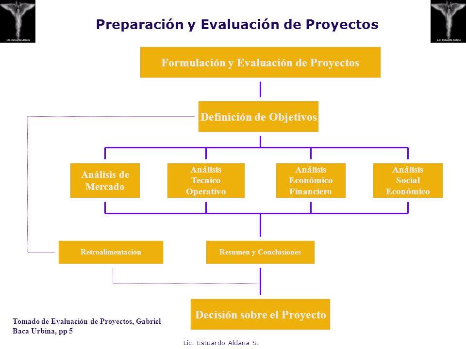 Lic. Estuardo Aldana S. Preparación y Evaluación de Proyectos Formulación y Evaluación de Proyectos Definición de Objetivos Análisis de Mercado Anális