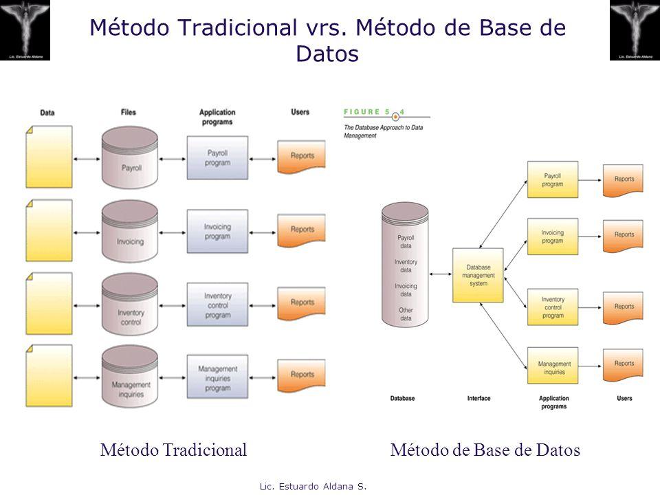 Lic. Estuardo Aldana S. Método Tradicional vrs. Método de Base de Datos Método TradicionalMétodo de Base de Datos