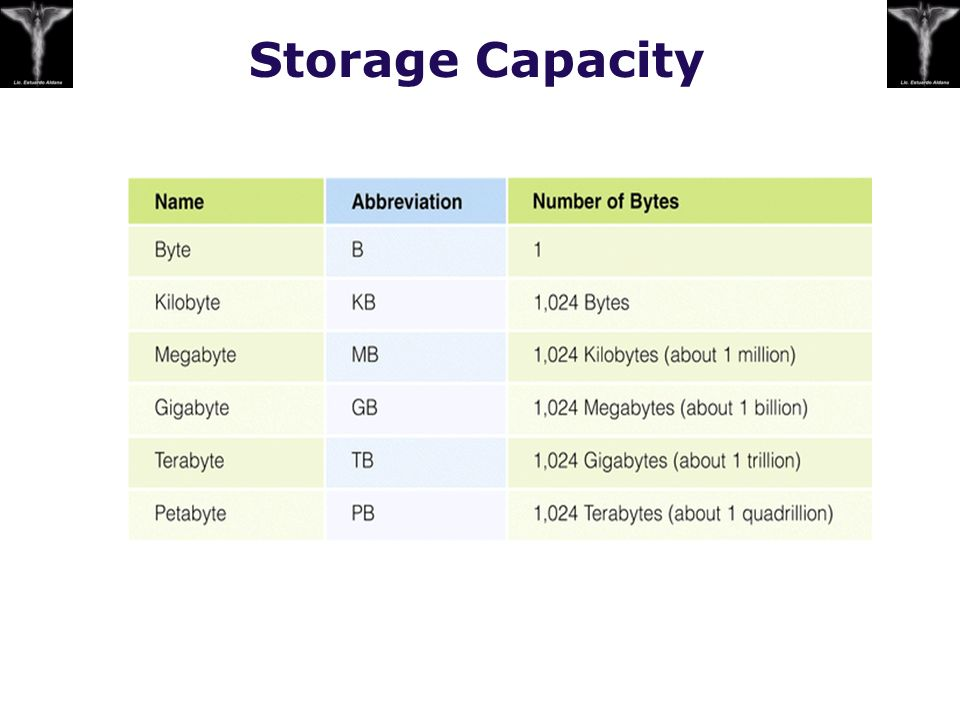 Comparison of Secondary Storage Devices