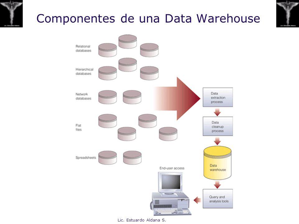 Lic. Estuardo Aldana S. Componentes de una Data Warehouse