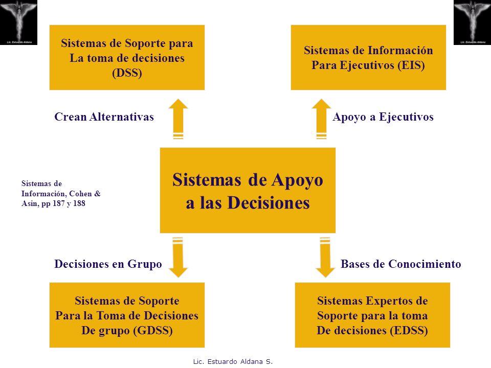 Lic. Estuardo Aldana S. Sistemas de Soporte para La toma de decisiones (DSS) Sistemas de Información Para Ejecutivos (EIS) Sistemas de Soporte Para la