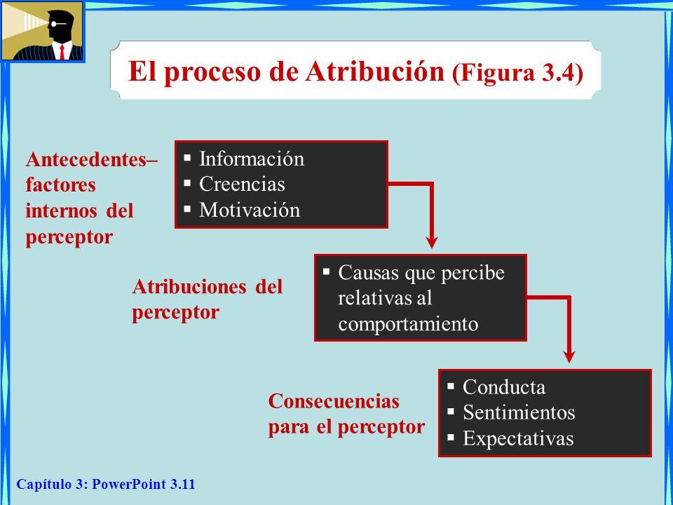 Capítulo 3: PowerPoint 3.11 El proceso de Atribución (Figura 3.4) Información Creencias Motivación Antecedentes– factores internos del perceptor Causa