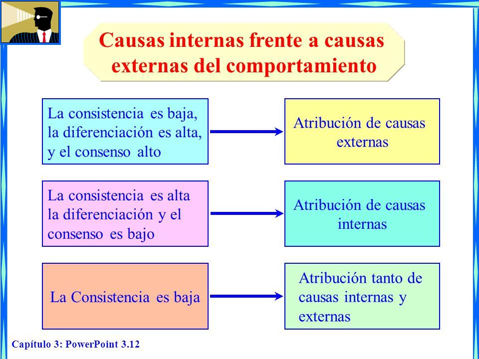 Capítulo 3: PowerPoint 3.12 Causas internas frente a causas externas del comportamiento La consistencia es baja, la diferenciación es alta, y el conse