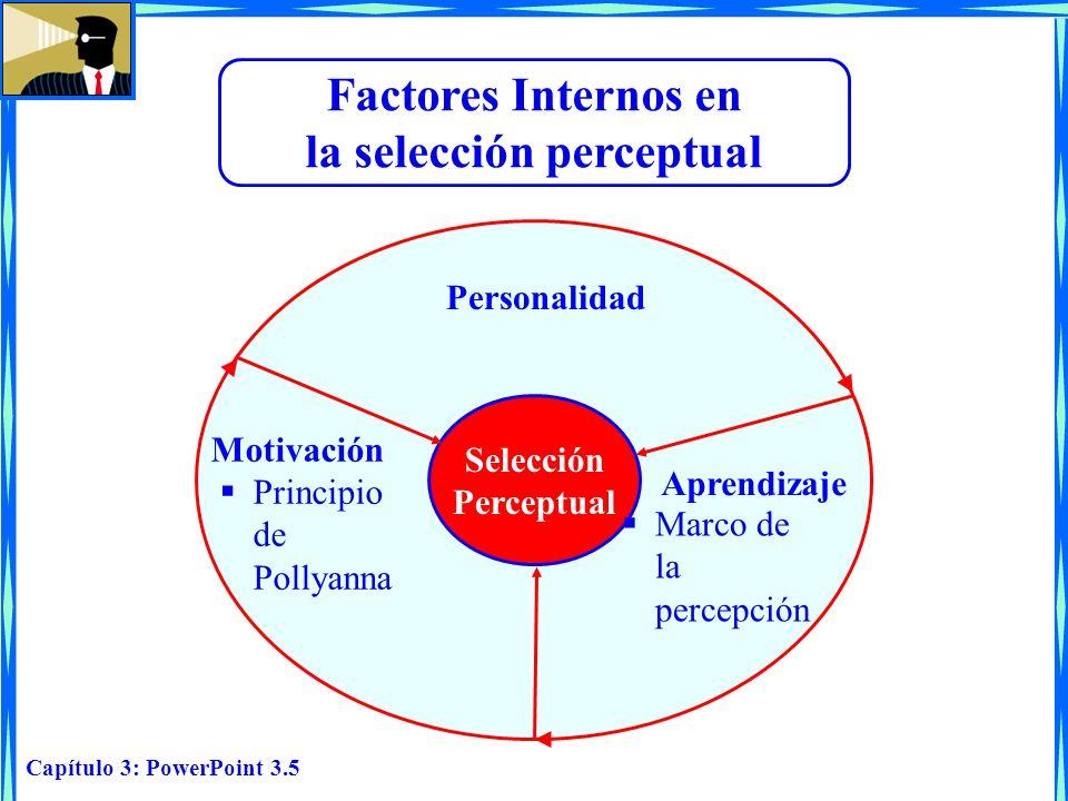 Capítulo 3: PowerPoint 3.5 Selección Perceptual Personalidad Aprendizaje Motivación Factores Internos en la selección perceptual Principio de Pollyann