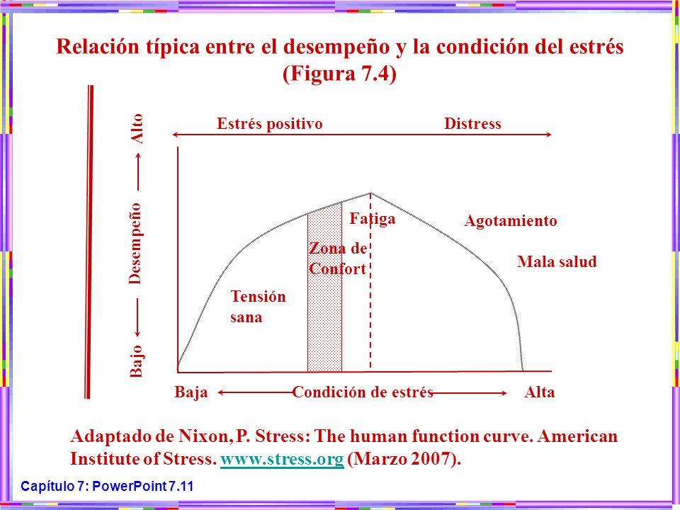 Capítulo 7: PowerPoint 7.11 Relación típica entre el desempeño y la condición del estrés (Figura 7.4) Adaptado de Nixon, P. Stress: The human function