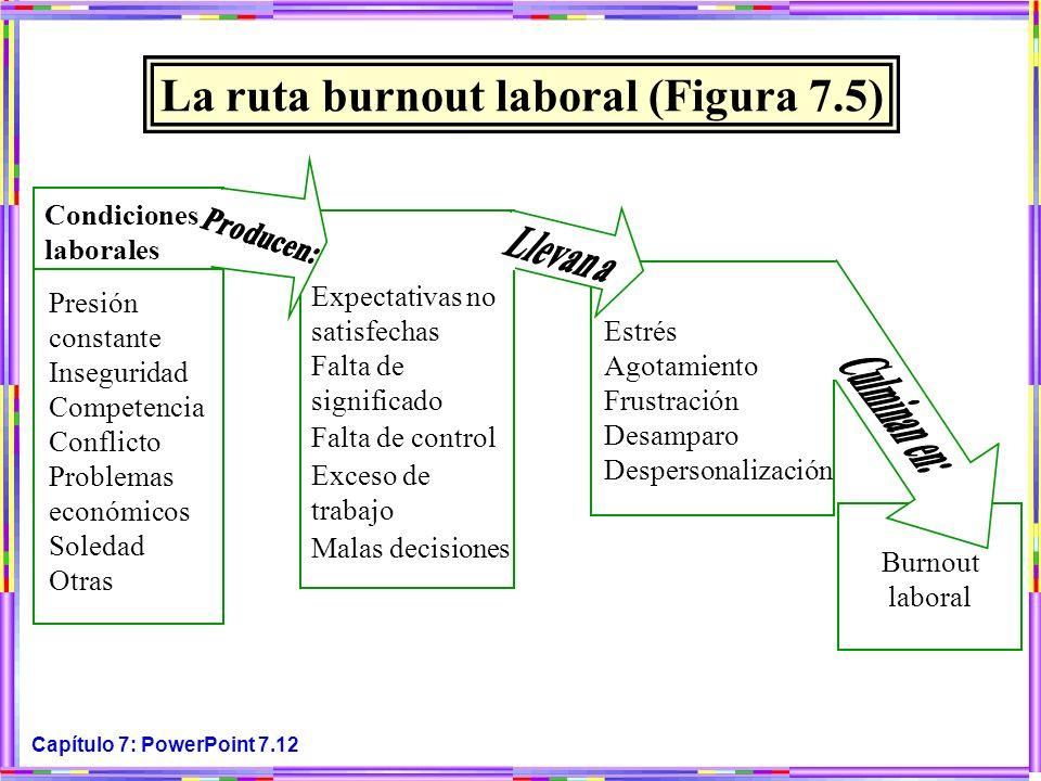 Capítulo 7: PowerPoint 7.12 La ruta burnout laboral (Figura 7.5) Burnout laboral Presión constante Inseguridad Competencia Conflicto Problemas económi