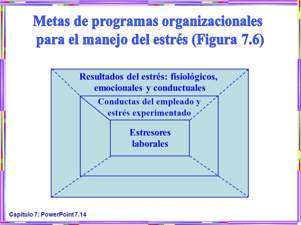 Capítulo 7: PowerPoint 7.14 Resultados del estrés: fisiológicos, emocionales y conductuales Conductas del empleado y estrés experimentado Estresores l