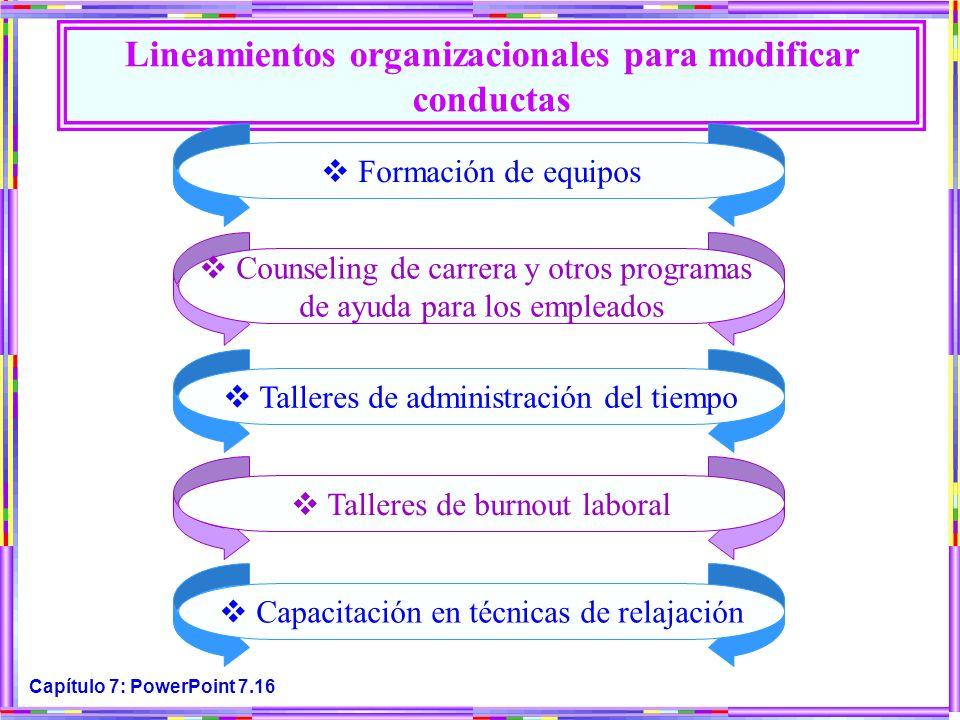 Capítulo 7: PowerPoint 7.16 Lineamientos organizacionales para modificar conductas Talleres de administración del tiempo Talleres de burnout laboral C