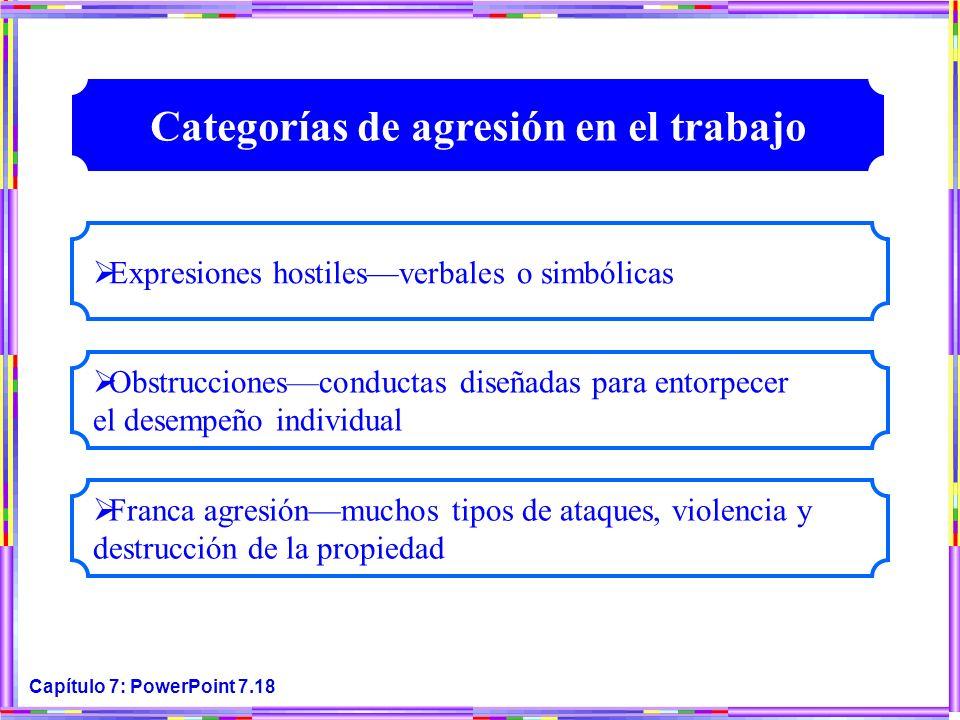 Capítulo 7: PowerPoint 7.18 Expresiones hostilesverbales o simbólicas Obstruccionesconductas diseñadas para entorpecer el desempeño individual Franca