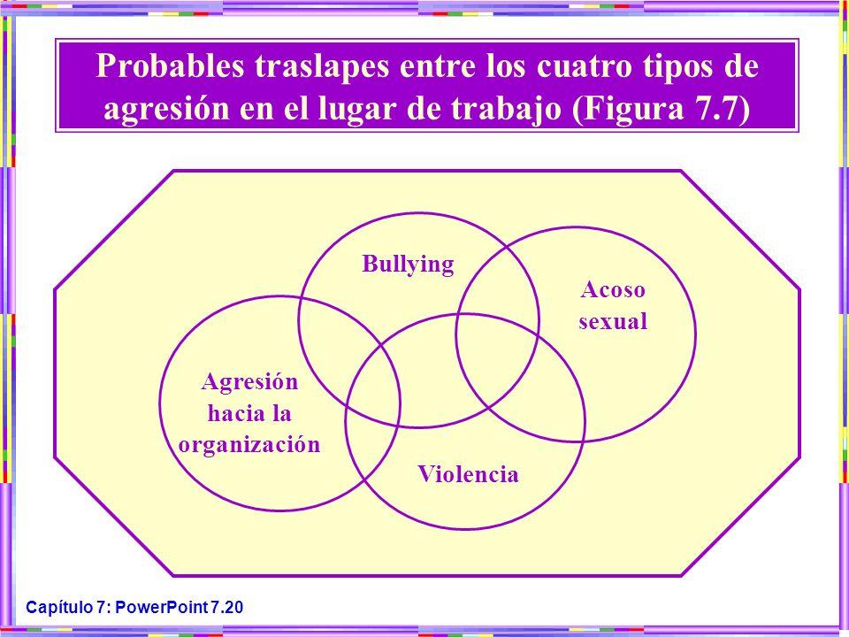 Capítulo 7: PowerPoint 7.20 Probables traslapes entre los cuatro tipos de agresión en el lugar de trabajo (Figura 7.7) Bullying Acoso sexual Agresión
