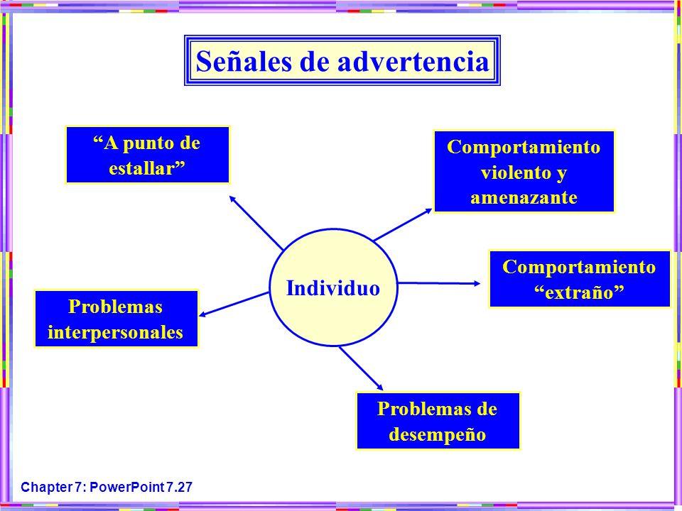 Chapter 7: PowerPoint 7.27 Señales de advertencia Individuo A punto de estallar Problemas interpersonales Problemas de desempeño Comportamiento extrañ