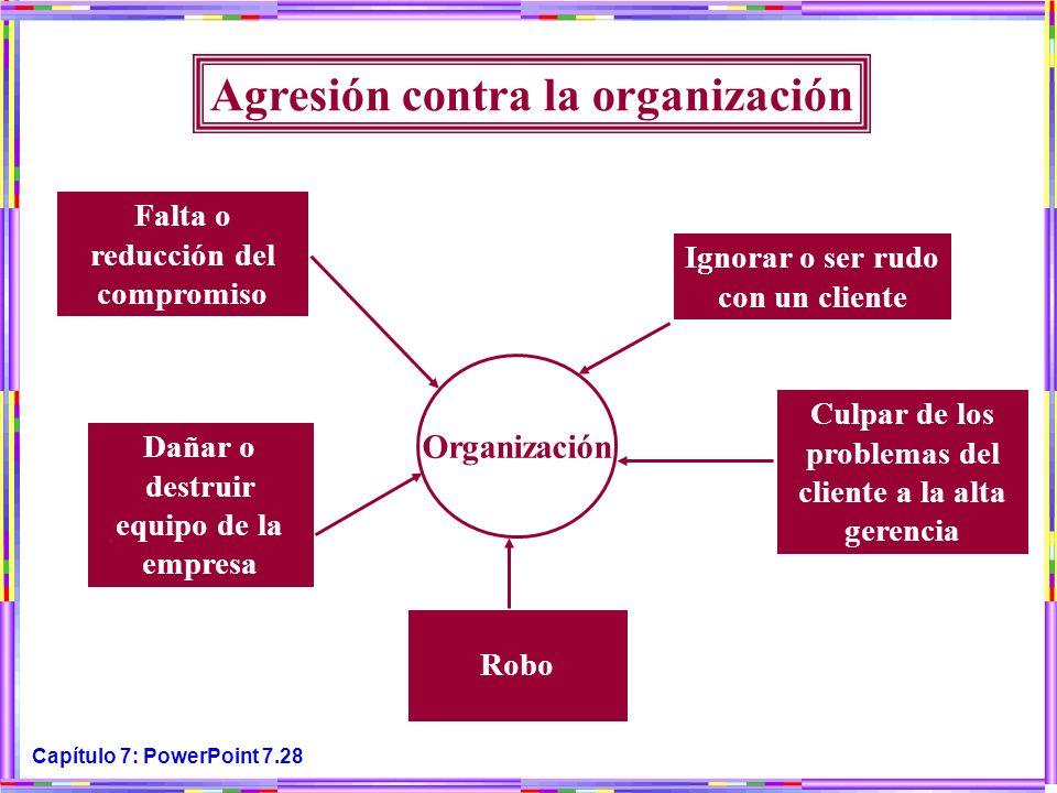 Capítulo 7: PowerPoint 7.28 Agresión contra la organización Organización Falta o reducción del compromiso Dañar o destruir equipo de la empresa Robo C