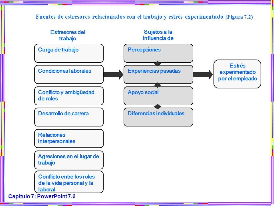Capítulo 7: PowerPoint 7.6 Carga de trabajo Fuentes de estresores relacionados con el trabajo y estrés experimentado (Figura 7.2) Estresores del traba