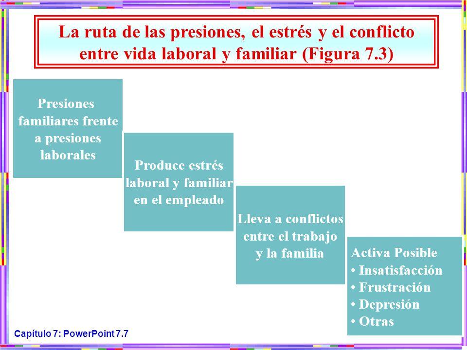 Capítulo 7: PowerPoint 7.7 La ruta de las presiones, el estrés y el conflicto entre vida laboral y familiar (Figura 7.3) Presiones familiares frente a
