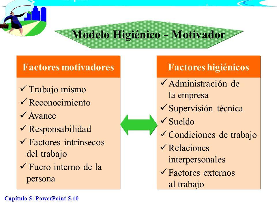 Capítulo 5: PowerPoint 5.10 Modelo Higiénico - Motivador Factores motivadores Trabajo mismo Reconocimiento Avance Responsabilidad Factores intrínsecos
