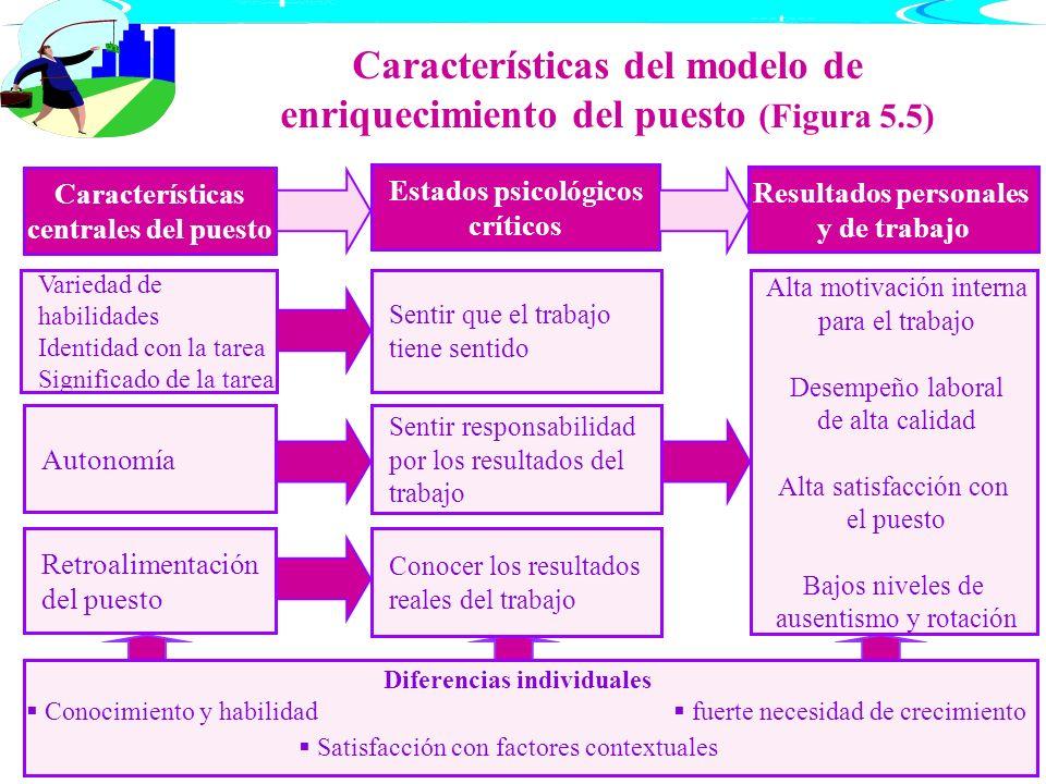 Características del modelo de enriquecimiento del puesto (Figura 5.5) Características centrales del puesto Estados psicológicos críticos Resultados pe