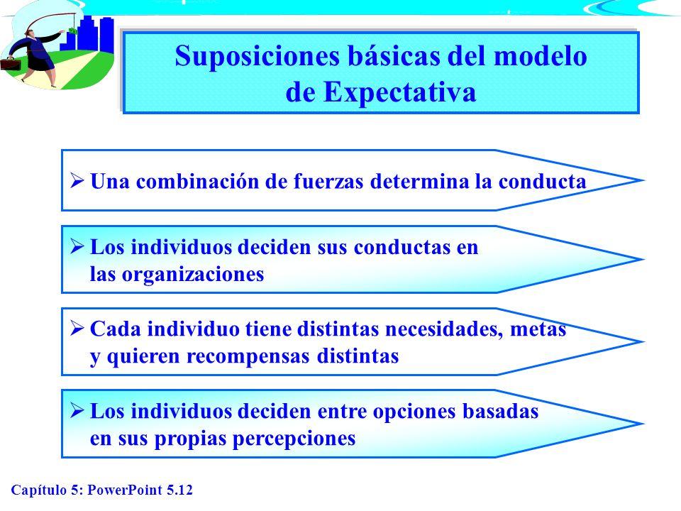Capítulo 5: PowerPoint 5.12 Suposiciones básicas del modelo de Expectativa Una combinación de fuerzas determina la conducta Los individuos deciden sus