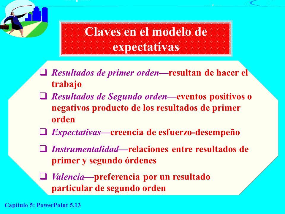 Capítulo 5: PowerPoint 5.13 Resultados de primer ordenresultan de hacer el trabajo Resultados de Segundo ordeneventos positivos o negativos producto d