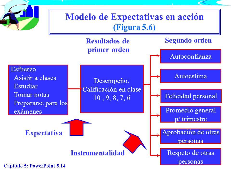 Capítulo 5: PowerPoint 5.14 Modelo de Expectativas en acción (Figura 5.6) Esfuerzo Asistir a clases Estudiar Tomar notas Prepararse para los exámenes
