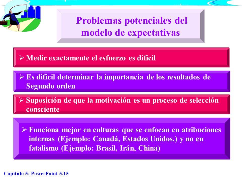 Capítulo 5: PowerPoint 5.15 Medir exactamente el esfuerzo es díficil Es difícil determinar la importancia de los resultados de Segundo orden Suposició