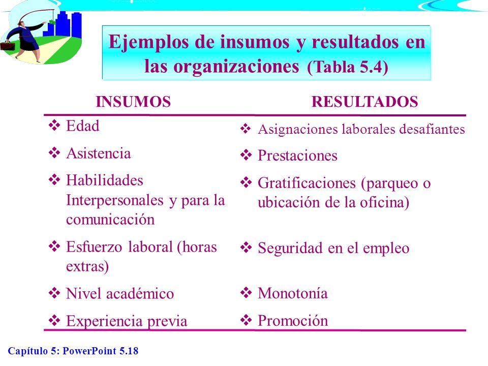 Capítulo 5: PowerPoint 5.18 INSUMOSRESULTADOS Ejemplos de insumos y resultados en las organizaciones (Tabla 5.4) Edad Asistencia Habilidades Interpers