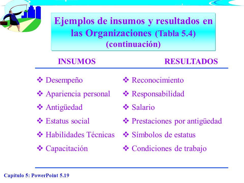 Capítulo 5: PowerPoint 5.19 INSUMOSRESULTADOS Ejemplos de insumos y resultados en las Organizaciones (Tabla 5.4) (continuación) Desempeño Apariencia p