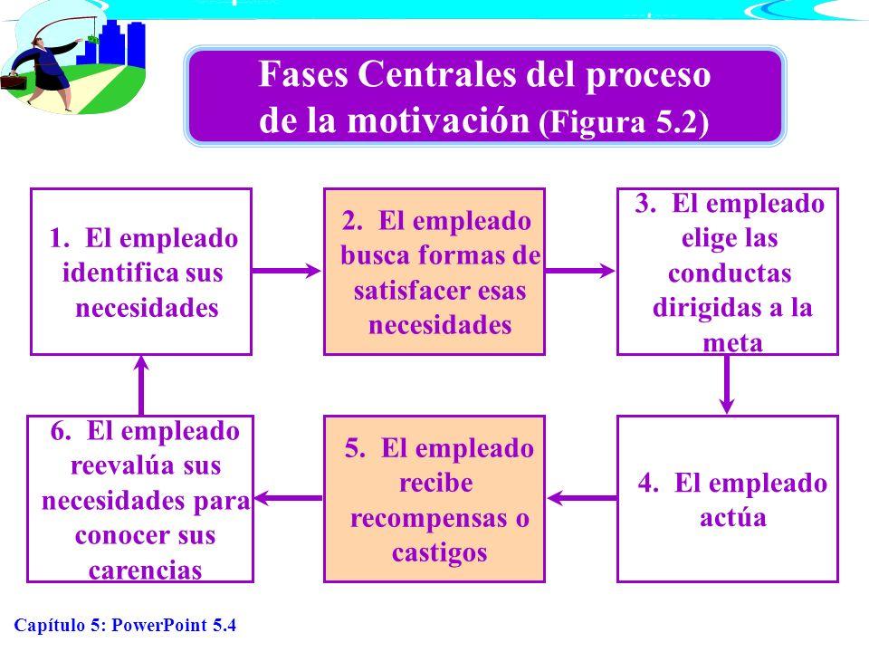 Capítulo 5: PowerPoint 5.4 Fases Centrales del proceso de la motivación (Figura 5.2) 1. El empleado identifica sus necesidades 2. El empleado busca fo