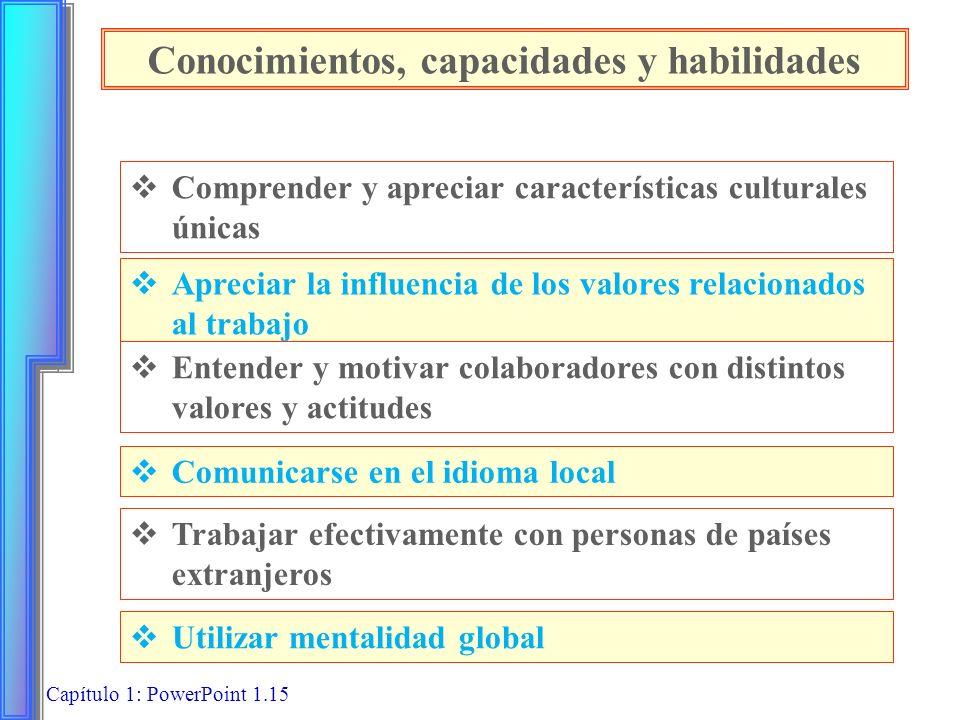 Capítulo 1: PowerPoint 1.15 Conocimientos, capacidades y habilidades Comprender y apreciar características culturales únicas Apreciar la influencia de