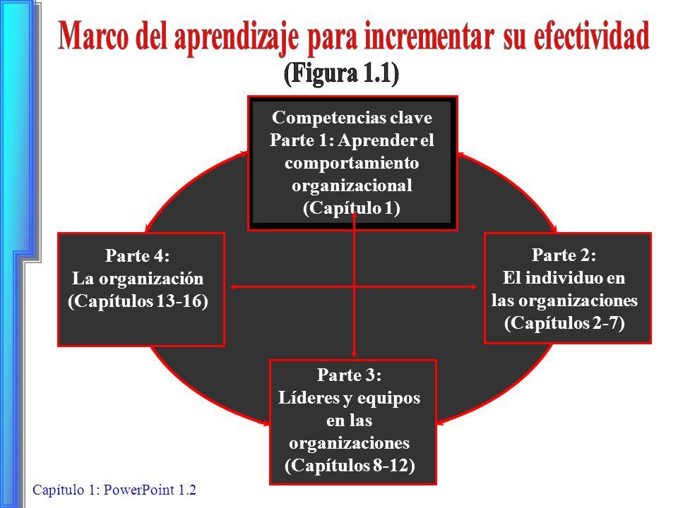 Capítulo 1: PowerPoint 1.2 Competencias clave Parte 1: Aprender el comportamiento organizacional (Capítulo 1) Parte 4: La organización (Capítulos 13-1