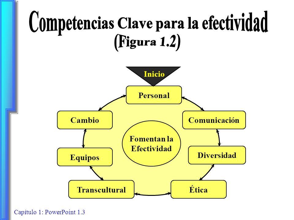 Capítulo 1: PowerPoint 1.3 Fomentan la Efectividad Personal ComunicaciónCambio Diversidad ÉticaTranscultural Equipos Inicio
