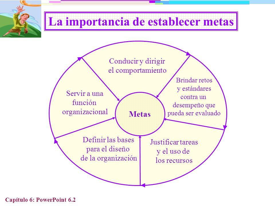 Capítulo 6: PowerPoint 6.13 Por qué el establecimiento de metas funciona Establecimiento de metas Sirven como una función directiva Tiene una función energízante Afecta la persistencia y la acción de forma positiva Compromete a las personas a la conducta